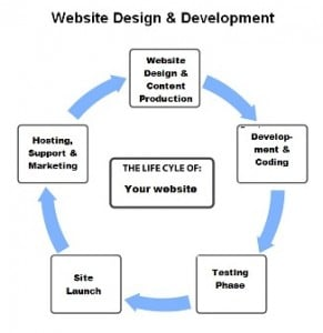 Lake Wylie Website Design Life Cycle